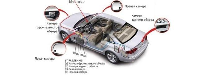 Размещение камер в автомобиле