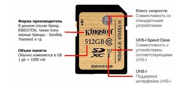 Характеристики карты памяти