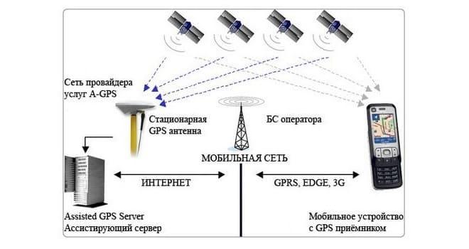 Принцип работы GPS навигатора